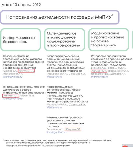 Направления деятельности кафедры МиПИУ -- 2012