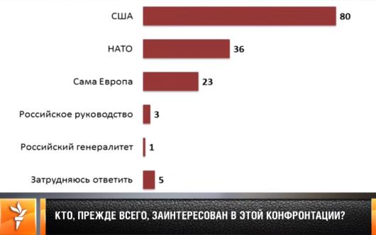 Гудков ⇒ Радио Свобода SLIDE 12 - Feb 10, 2016