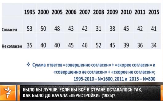 Гудков ⇒ Радио Свобода SLIDE 5 - Feb 10, 2016