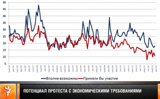 Гудков ⇒ Радио Свобода SLIDE 8 - Feb 10, 2016