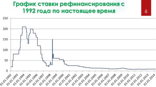 Ефимов В А - График ставки рефинансирования с 1992 года по настоящее время