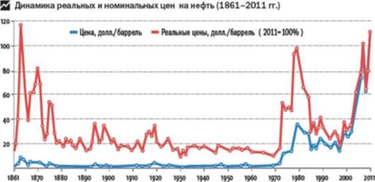 Ефимов В А - Динамика реальных и номинальных цен на нефть 1861-2011