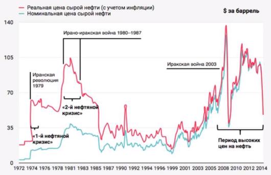 Ефимов В А - Реальная и номинальная цена нефти с 1972 г