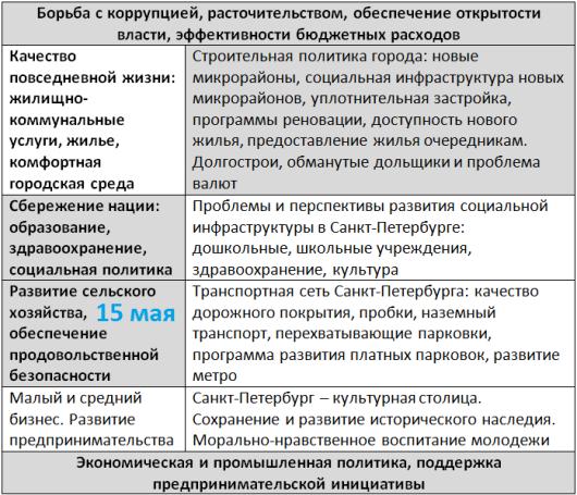 Дебаты в Санкт-Петербурге с указанием тех в которых участвует Ефимов