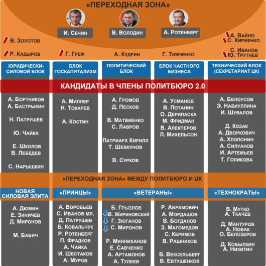 Кандидаты в члены Политбюро 2.0 и переходная зона для зоны кандидатов - Август 2017
